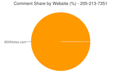 Comment Share 205-213-7351